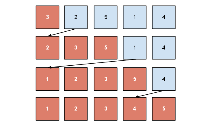 Insertion sort example