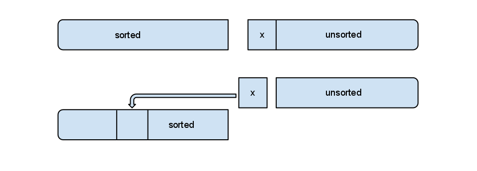 Main principle of insertion sort
