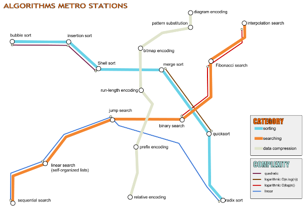 Algorithms as Metro Stations