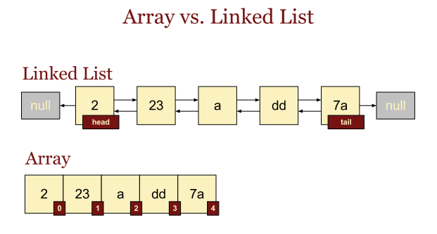 Arrays vs. linked list