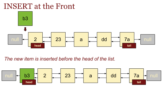 Inserting at the front of a Linked List