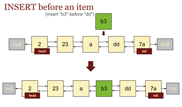Insert before a given item of a Linked List