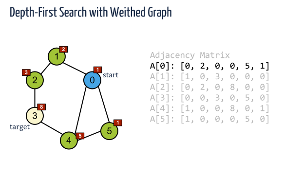 depth first search adjacency matrix code