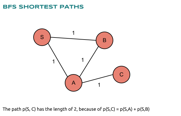 BFS Shortest Paths