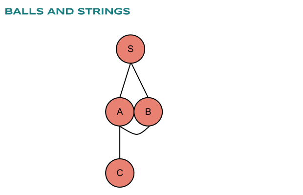 The Graph as Balls and Strings
