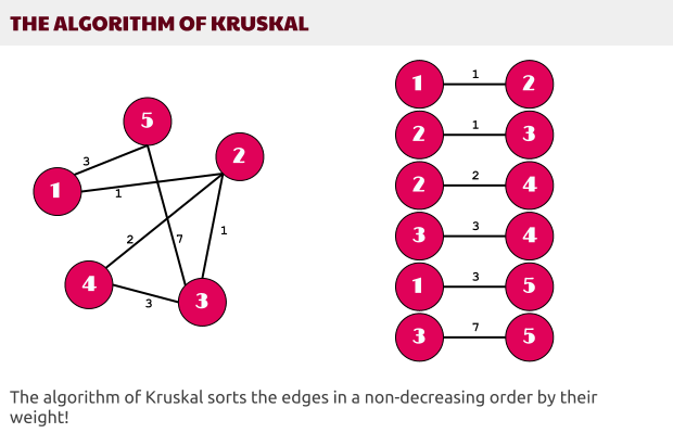 The algorithm of Kruskal