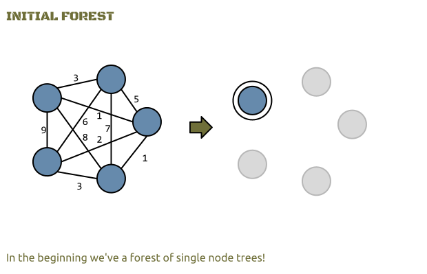 A single node tree